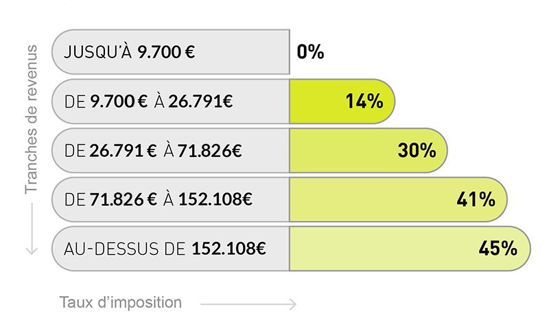 Le Bareme De L Impot 2016 Revenus De 2015